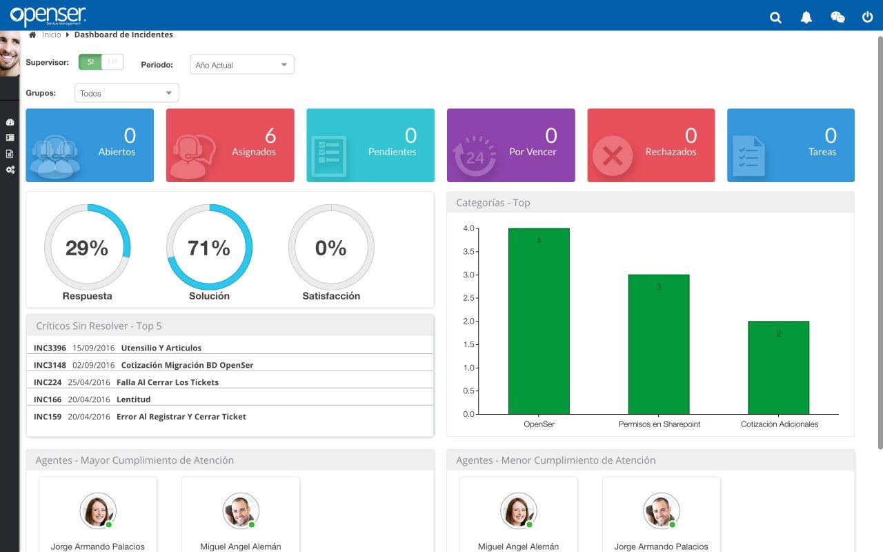 software-itsm-funcionalidades-dashboard-openser