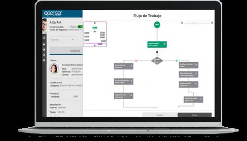 Workflows de Software de Gestión